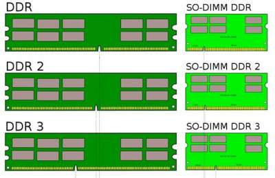 Computer Laptop display - Ram